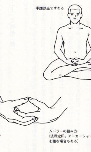 四種の呼吸法  Four types of breathing